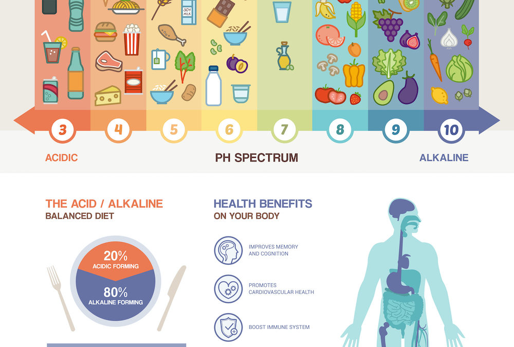 Do You Eat an Alkaline or Acidic Diet?